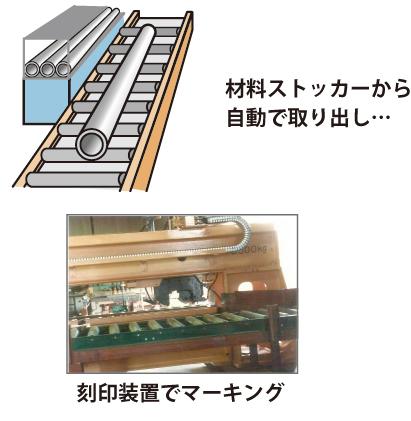 鋼管用自動刻印装置_02